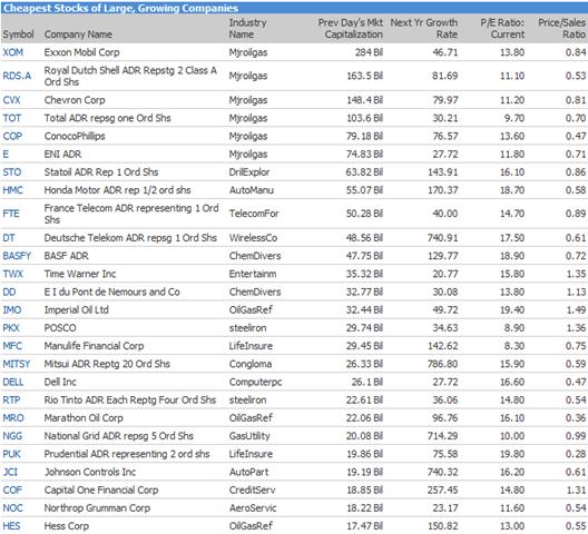 Cheapest Stocks of Large Growing US Companies: List « Alpesh Patel