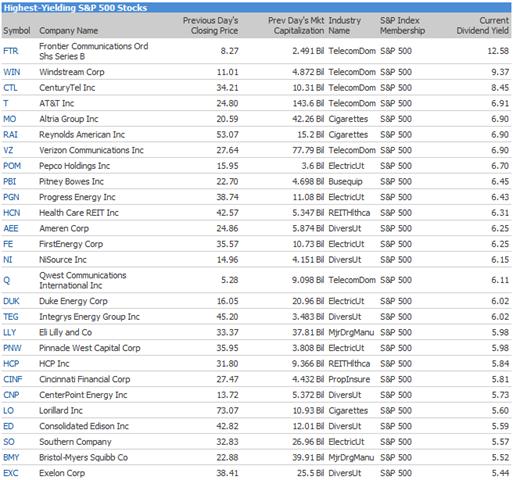 High yielding stock options