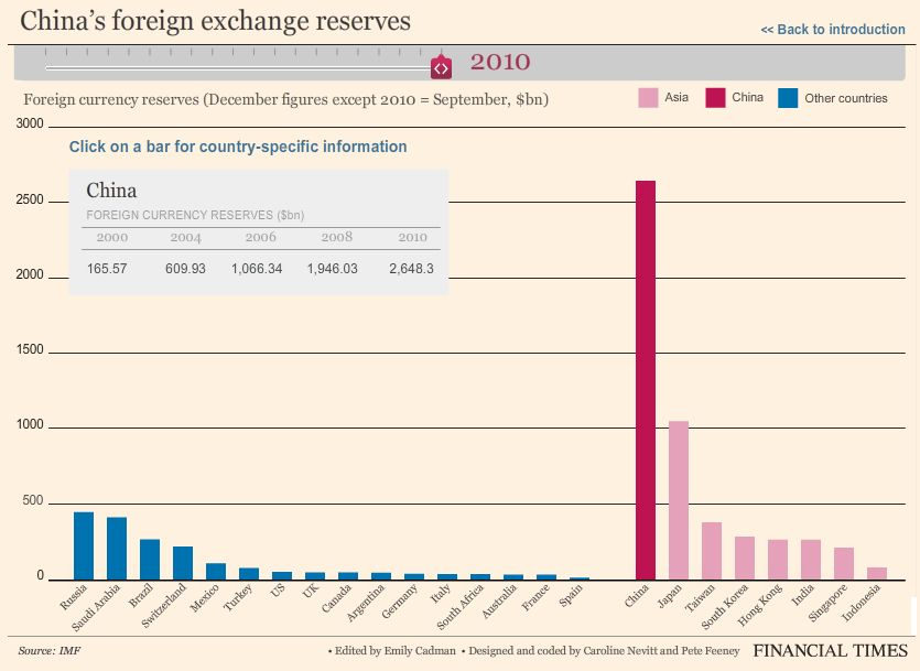 China forex reserves chart
